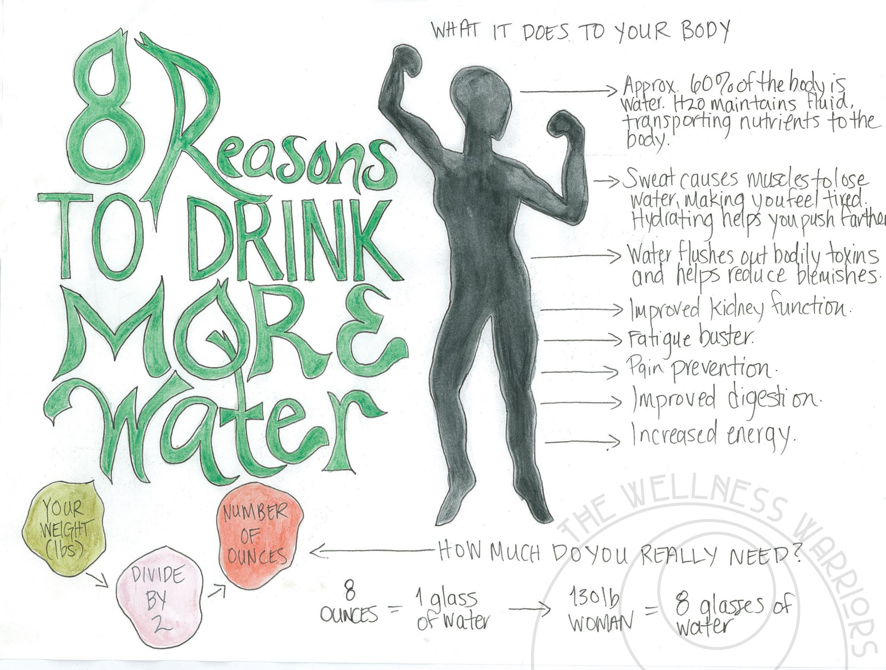 8 Reasons to Drink More Water- with logo